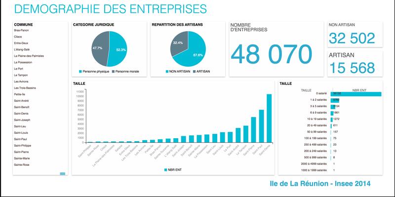 Démographie des entreprises à La Réunion