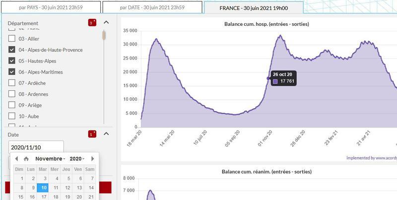 """Filtrages de graphiques Covid-19 sur les données cumulées et """"décumulées"""" date par date"""