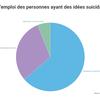 Les facteurs de risque qui poussent une personne au suicide
