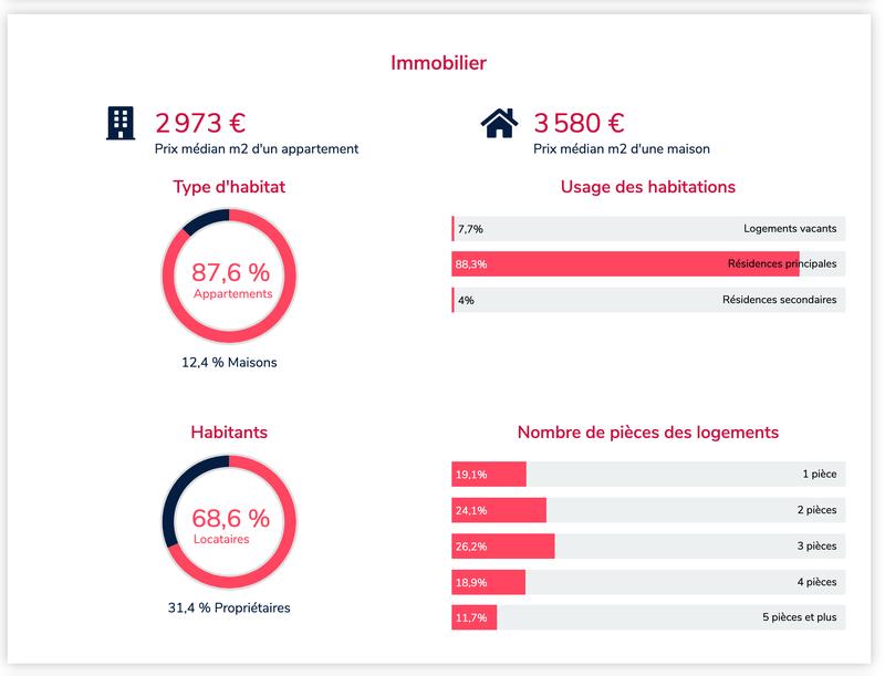 Prix médian du m² des appartements et maisons dans les communes de France