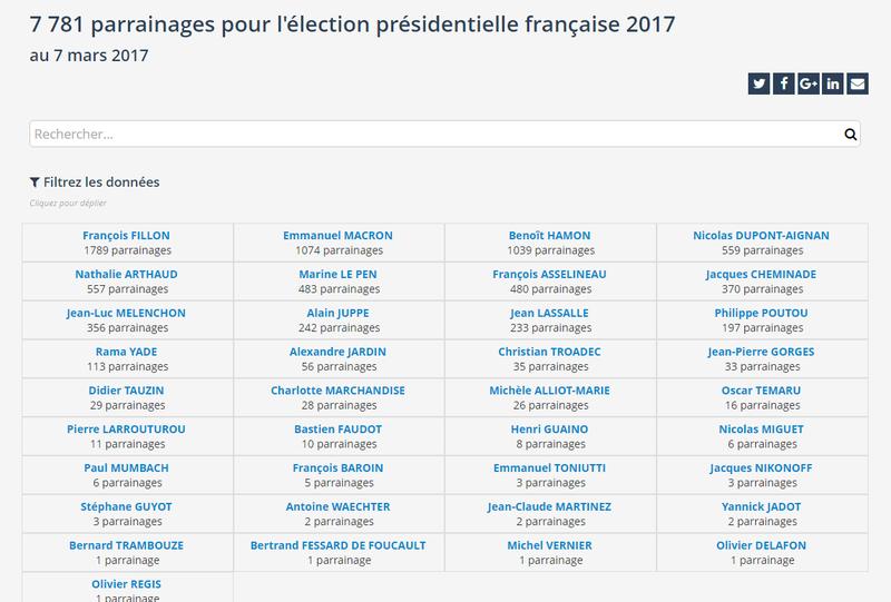 Statistiques sur les parrainages pour l'élection présidentielle française 2017 (maj 10 mars 2017)