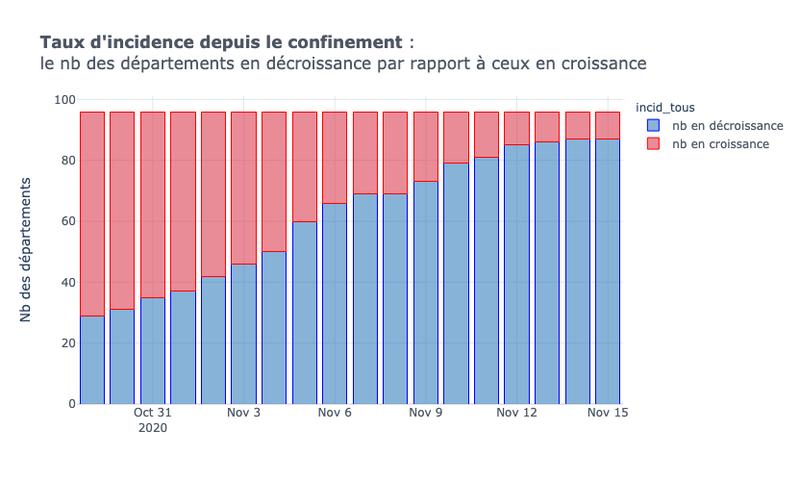 Visualisez l'impact du 2ème confinement: les départements en hausse par rapport à ceux en décroissance
