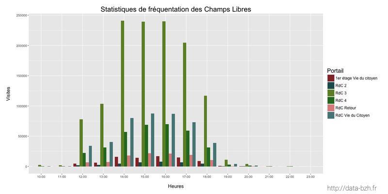 Datasnack #11 — Fréquentation des Champs Libres par heure