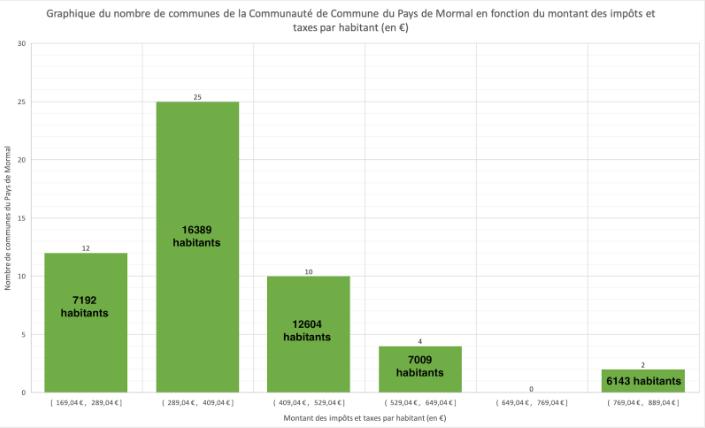 Nombre de communes de la Communauté de Commune du Pays de Mormal en fonction du montant des impôts et taxes par habitant (en €).