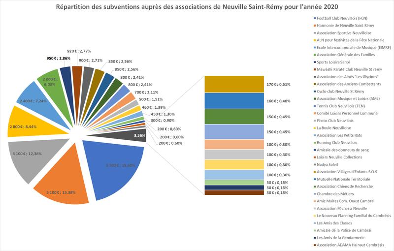 Répartition des subventions auprès des associations de Neuville-Saint-Rémy en 2020