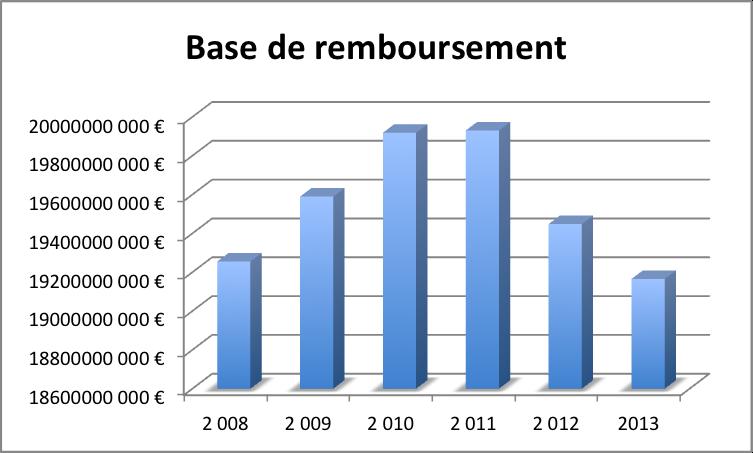 Evolution du remboursement des médicaments en France