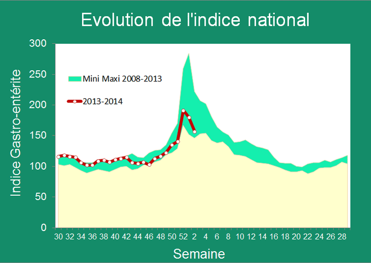 Graphe de l'évolution de l'indice national