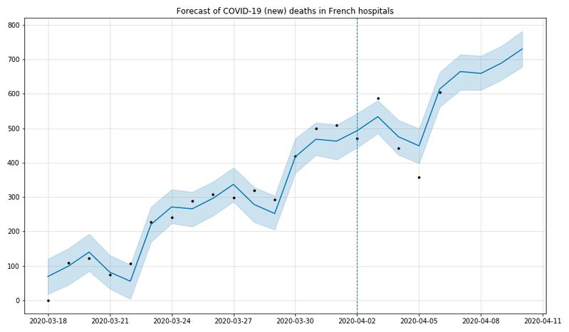 [Open Source] Prévisions de l'évolution des données COVID-19 (hospitalisations, décès)