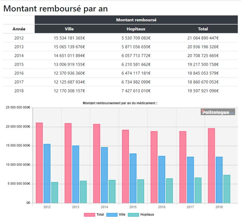 Remboursements des médicaments en France (Global et par médicament)