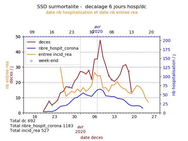 Comparaison Hauts-de-Seine et Seine-Saint-Denis : mortalité et entrée en réanimation
