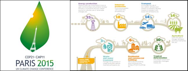 La COP21 en données (2/4) : Modes doux et transports partagés pour une mobilité durable