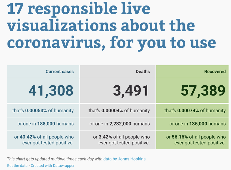 17 responsible live visualizations about the coronavirus, for you to use