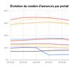 Classement des portails immobiliers en Bretagne