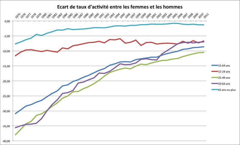 Ecart de taux d'activité Femmes-Hommes