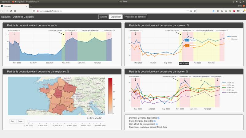 Visualisation des données Coviprev (anxiété, dépression, problèmes de sommeil)