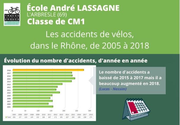 Les accidents de vélo dans le Rhône de 2005 à 2018 (classe de CM1 de l'école André Lassagne de l'Arbresle)