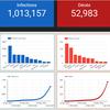 Analyse des données de l'épidémie de Coronavirus