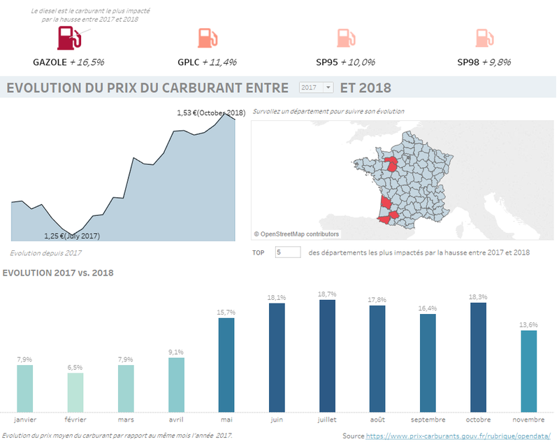 Evolution du prix du Carburant en France entre 2015 et 2018