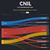 1 347 contrôles CNIL
