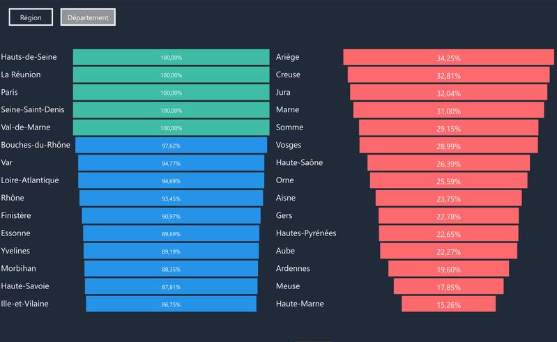 Statistique sur la présence en ligne des communes de France