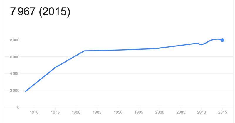 Population de guilers