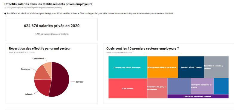 Caractéristiques et évolution des effectifs salariés privés en région Centre-Val de Loire