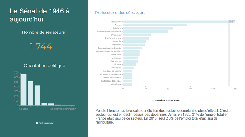 Le Sénat français de 1946 à aujourd'hui