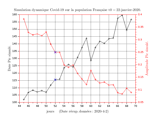 Simulation SIR recalée sur données réelles du Covid19 en Fance: Analyse évolution. (3/3)