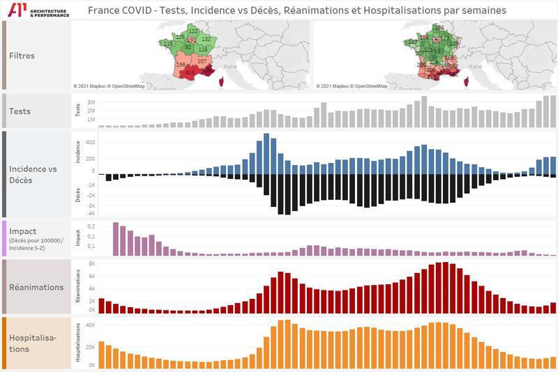 Evolution COVID France : Tests, incidence, décès , réanimations et hospitalisations par régions et département