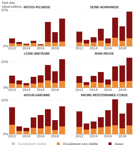 Dataviz - L'assèchement estival des cours d'eau de métropole (2012-2019)