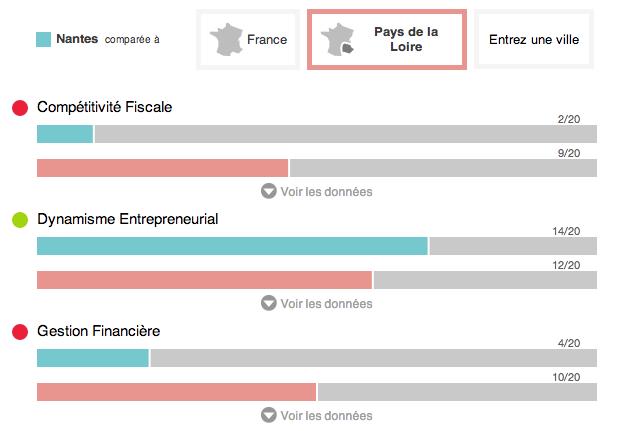 Municipales 2014: Performance des communes pour LesEchos.fr