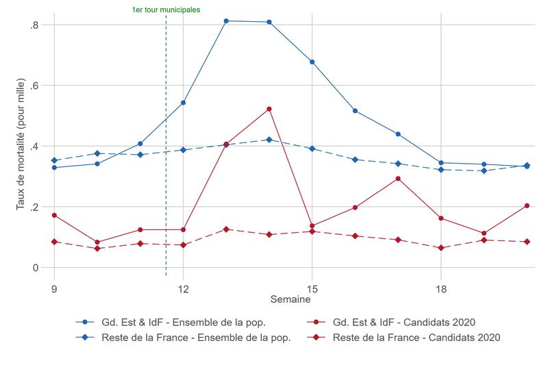 Etude de la surmortalité des candidats au premier tour des municipales 2020
