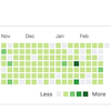 Analysing commits on GitHub by @.gouv.fr authors