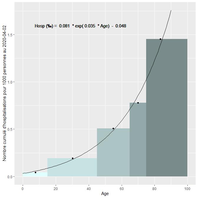 Relation âge-hospitalisation et âge-mortalité