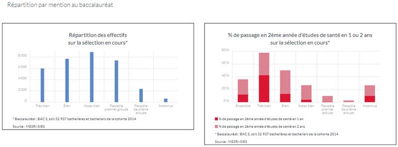 Parcours des bachelières et bacheliers inscrits en Première Année Commune aux Études de Santé (PACES)