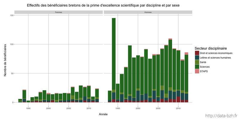 Datasnack #12 — Effectifs des bénéficiaires bretons de la prime d'excellence scientifique par discipline et par sexe