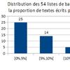 Autrices étudiées en cours de français en première