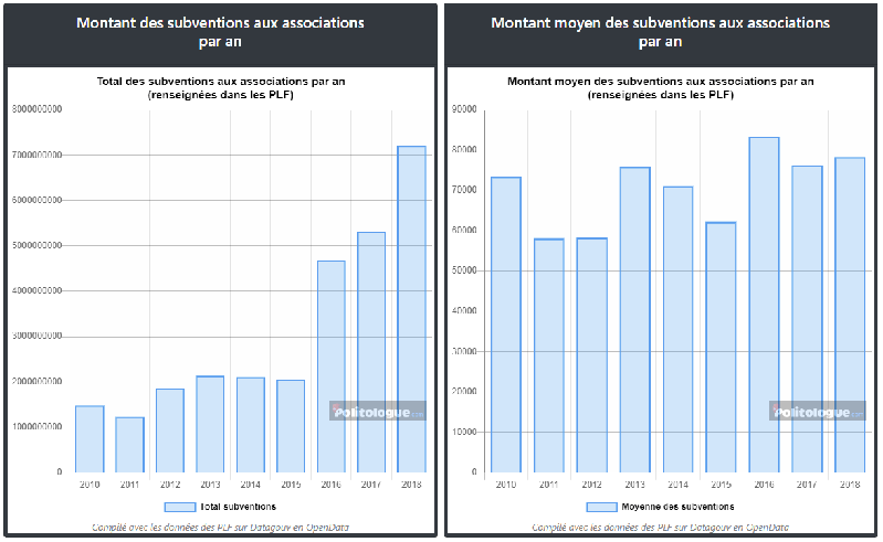 Subventions des associations depuis 2010 (issues des PLF Jaunes 2012-2020)