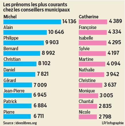 Municipales : il y a beaucoup de maires Michel