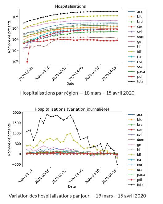 Statistiques Covid-19 par région française