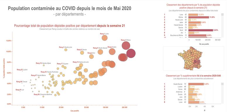 Population dépistée positive au COVID : taux par département (Nb cas/Nb habitants)