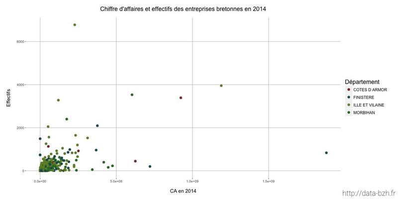 Datasnack #18 — Chiffres clés des entreprises bretonnes en 2014