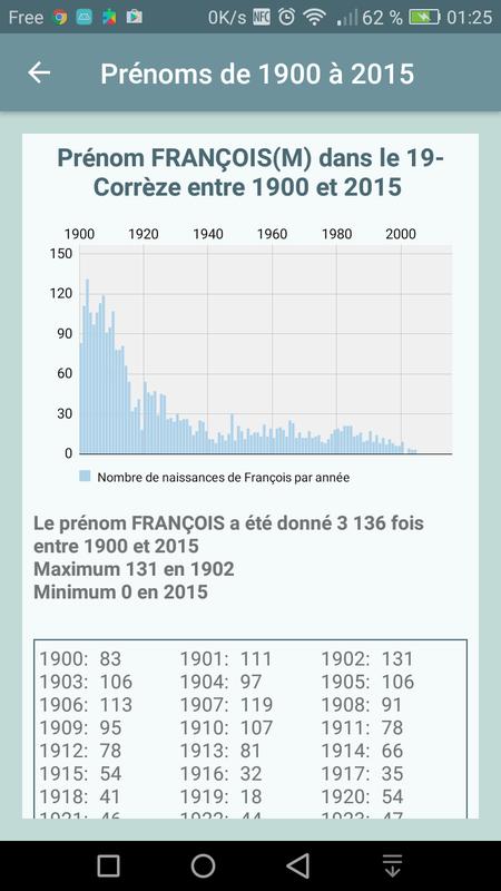 [ANDROID] Prénoms de 1900 à 2015