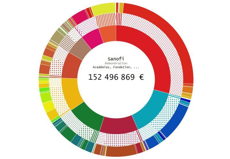 Répartition des entreprises, types de montant et catégories sur un graphique de type Sunburst