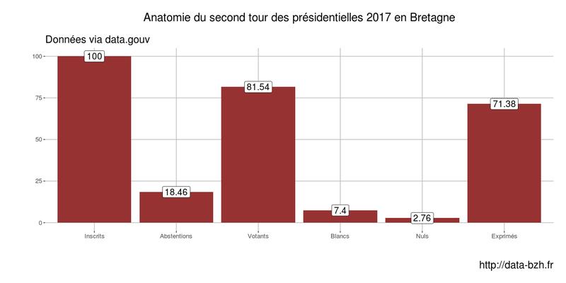 Second tour des Presidentielles 2017 en Bretagne