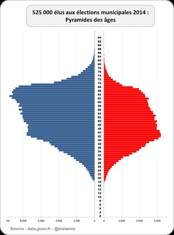 La pyramide des âges de nos 525 000 élus aux Municipales 2014