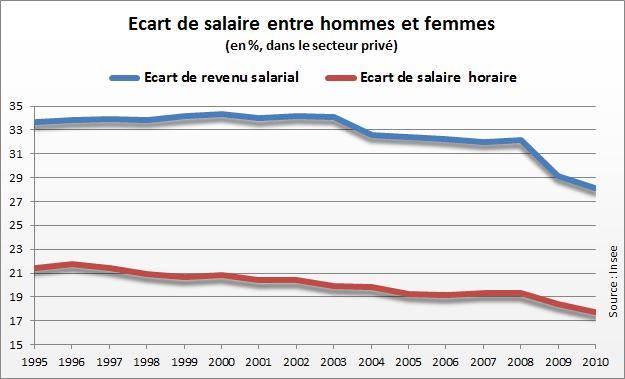 Salaire, emploi... Hommes et femmes restent inégaux au travail