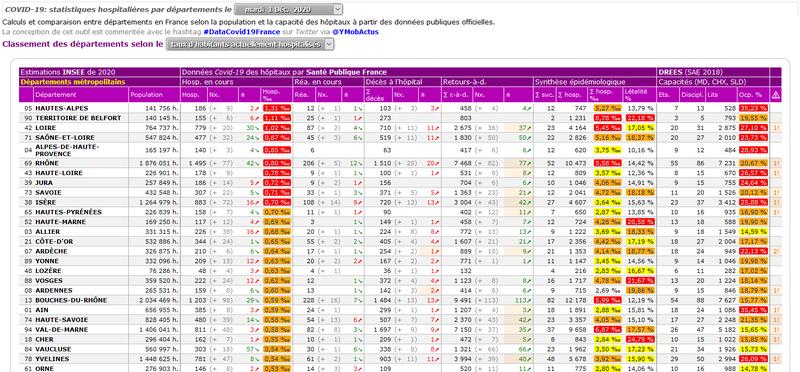 COVID-19: statistiques hospitalières par départements