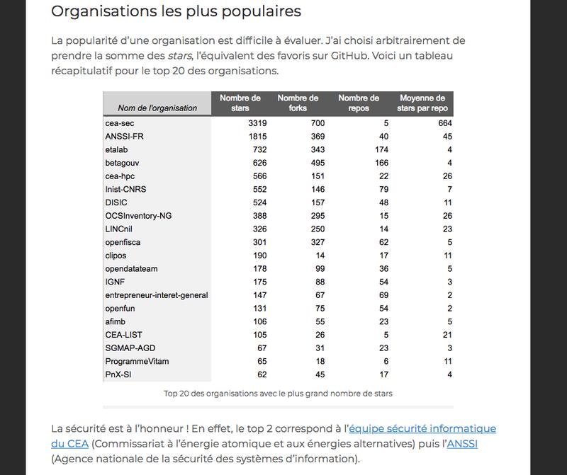 Analyse statistique des répertoires de code des organismes publics en france