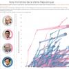 Le parcours de nos ministres de la Vème république